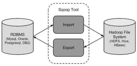 sqoop_architeture