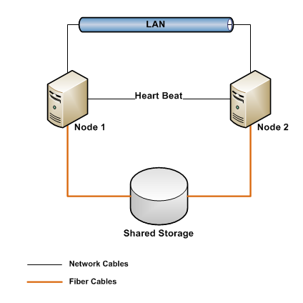 Shared_Storage